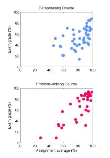 Assignment grades versus exam grades