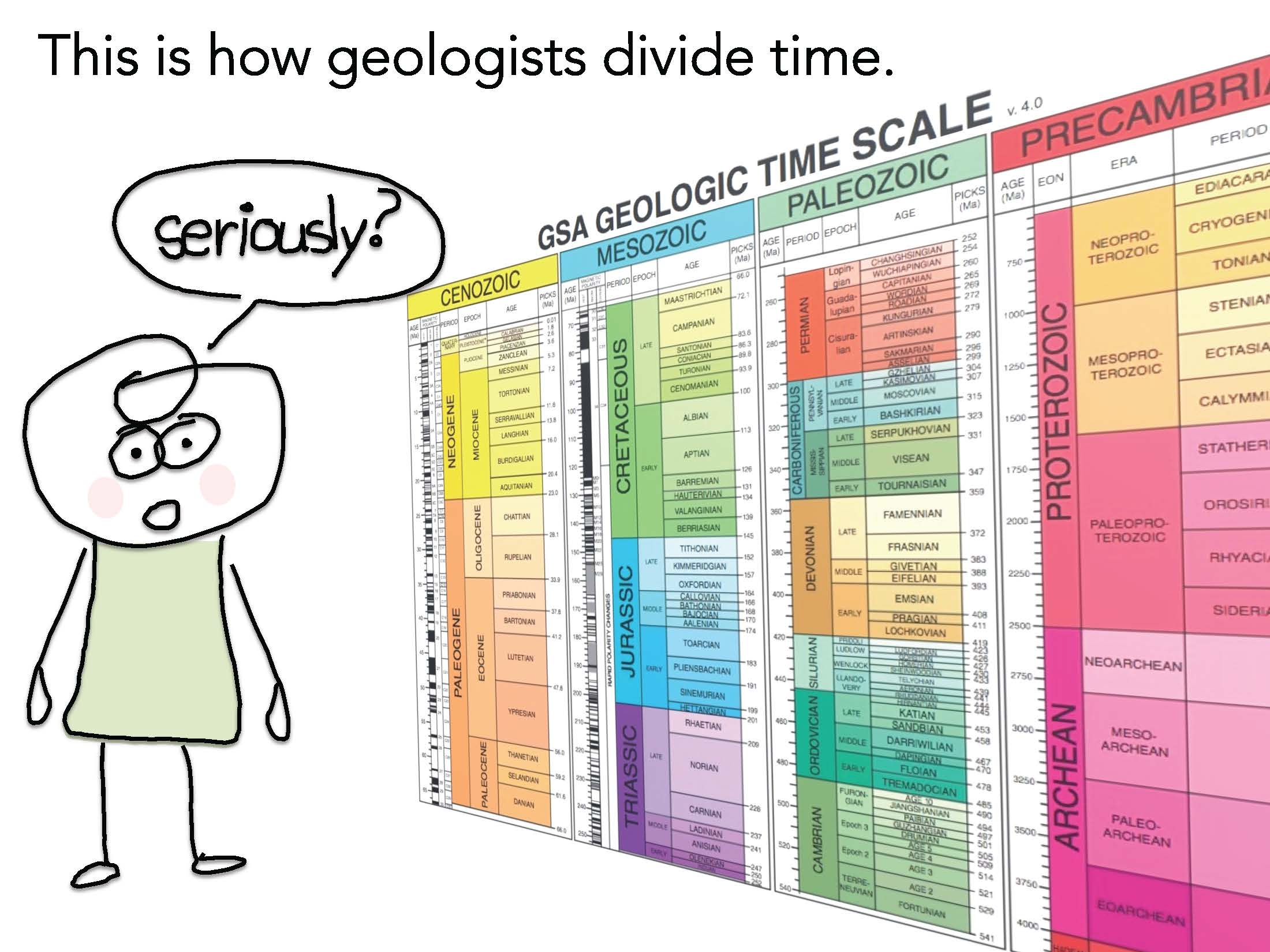 geological time scale And because almost every period of the phanerozoic is represented along that  section through wales and england, it is a primitive geological time scale.