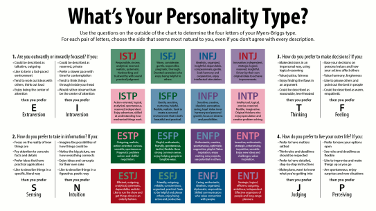 Chart of Myers-Briggs personality types