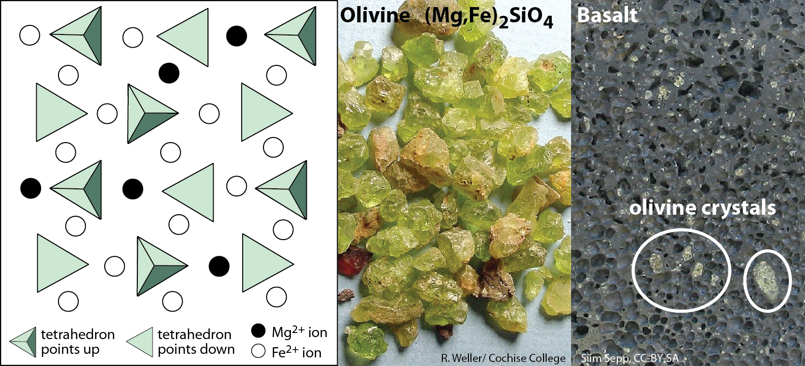 Olivine is a silicate mineral made of isolated silica tetrahedra bonded to Fe and Mg ions (left; modified after Steven Earle bit.ly/OlivineXtl). Olivine crystals (centre) can often be found in the volcanic igneous rock called basalt (right). [KP; R. Weller photos by permission for NC use]