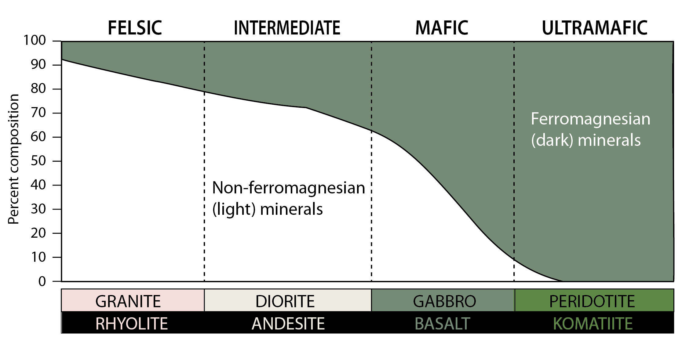 Simplified igneous rock classification according to the proportion of dark (ferromagnesian) minerals. [KP]