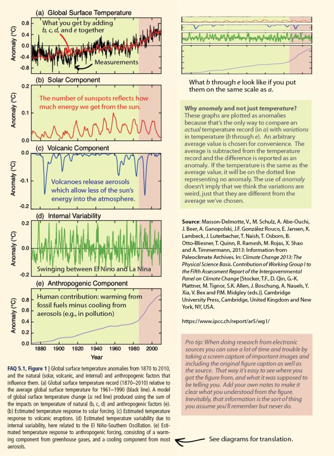 IPCC comparison
