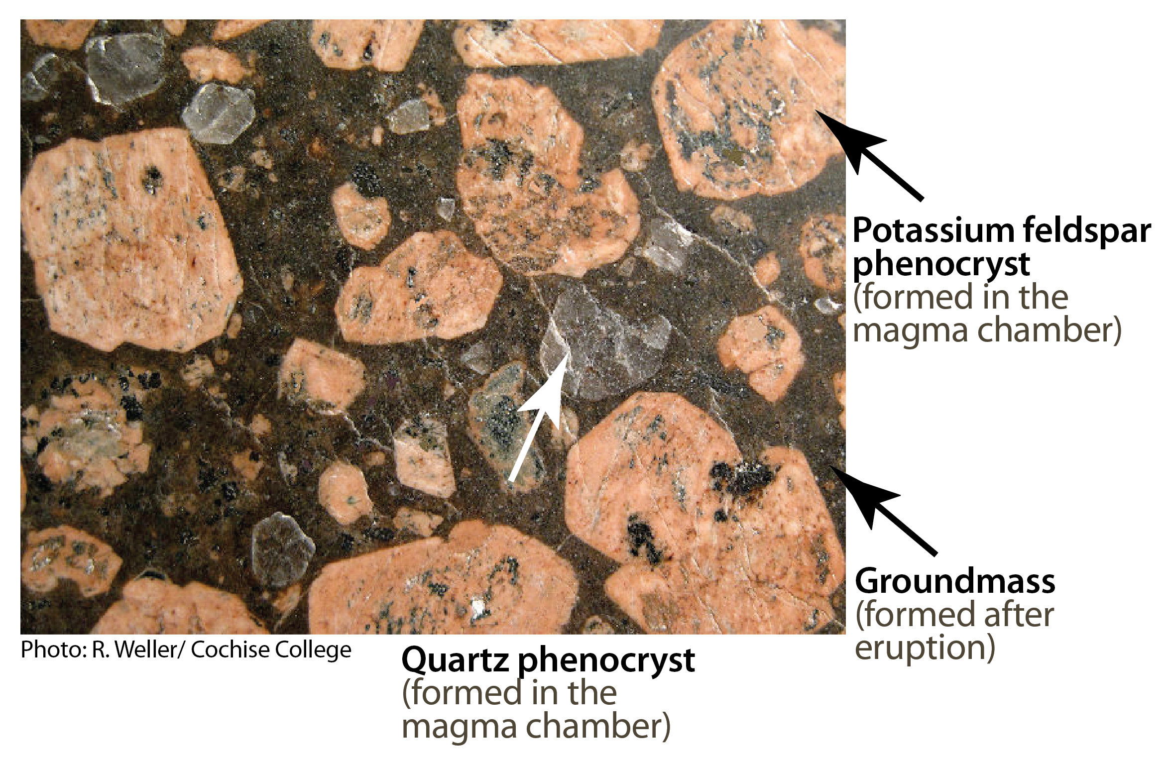 Porphyritic rhyolite with quartz and potassium feldspar phenocrysts. Porphyritic texture (when different crystal sizes are present) is an indication that melted rock did not cool at a consistent rate. [KP]