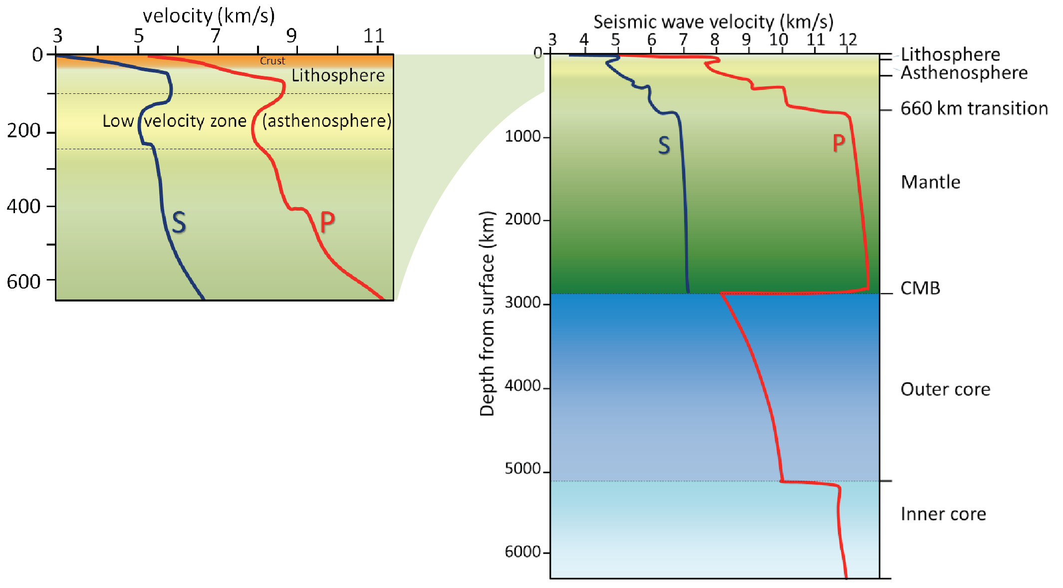 P-wave and S-wave velocity variations with depth in Earth in the crust and mantle (left) and from the crust to the core (left). [KP modified after SE http://bit.ly/1O6FiHi and http://bit.ly/1ISx8n6]