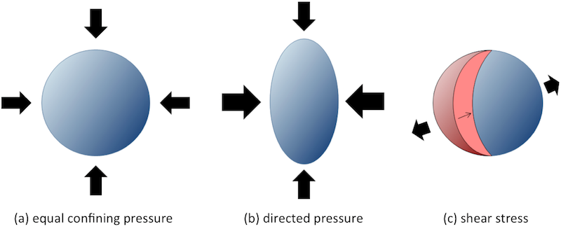 Image result for Different types of pressure