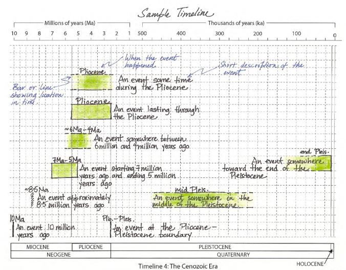 Sample_timeline